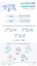 الهيئة العامة للإحصاء تصدر تقرير الرقم القياسي لأسعار العقارات للربع الثالث للعام 2020م
