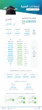 الهيئة العامة للإحصاء تُصدِر نتائج نشرة إحصاءات العمرة لعام 2019