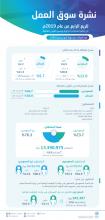 الهيئة العامة للإحصاء تُصدر نتائج نشرة سوق العمل للربع الرابع من العام 2019