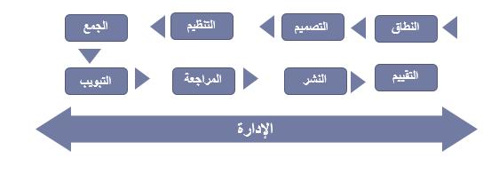 منهجية مسح المشاريع الزراعية المتخصصة (مزارع الأبقار